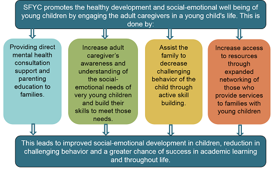 Strong Foundations for Young Children graphic flow chart